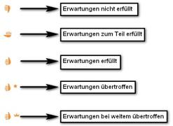 Das Bewertungsschemata bei content.de