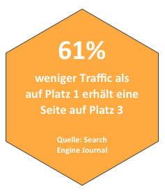 SEO-Traffic für Platz 1