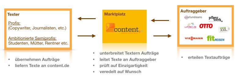 Schematische Darstellung zum Weg eines Auftrags auf content.de