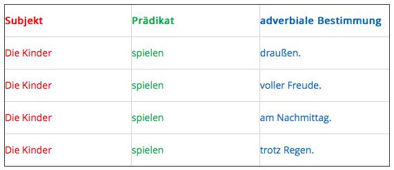 Adverbiale Bestimmung