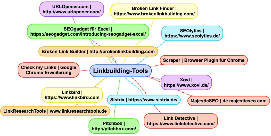 Linkbuilding-Tools im Überblick